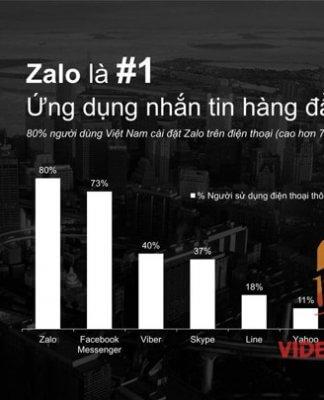 Hình 1: Zalo - Ứng dụng top 1 Việt Nam